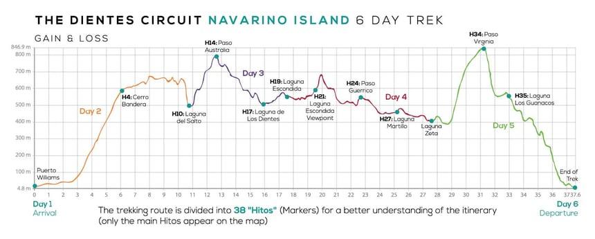 Los Dientes de Navarino Map